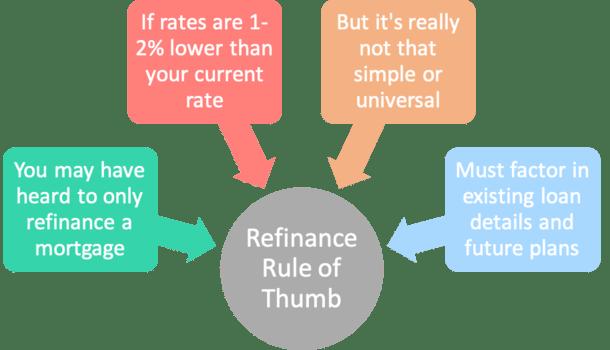 refinance rule of thumb