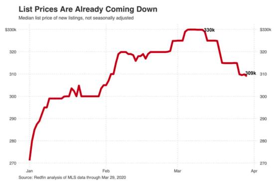 home price drop