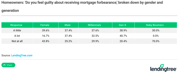 mortgage forbearance guilt