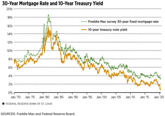 30-year rates