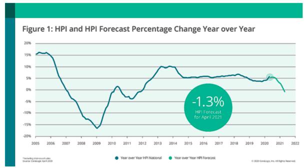 HPI forecast