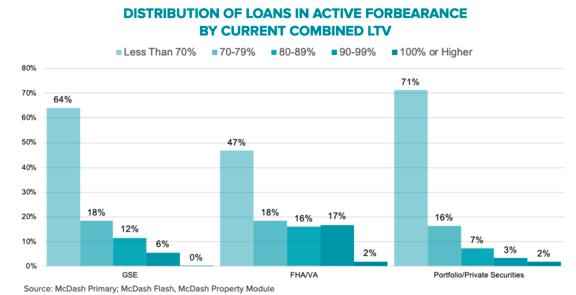 forbearance loan type LTV