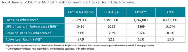forbearance rate