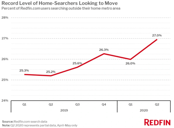 home buyers moving