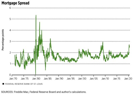 mortgage spread