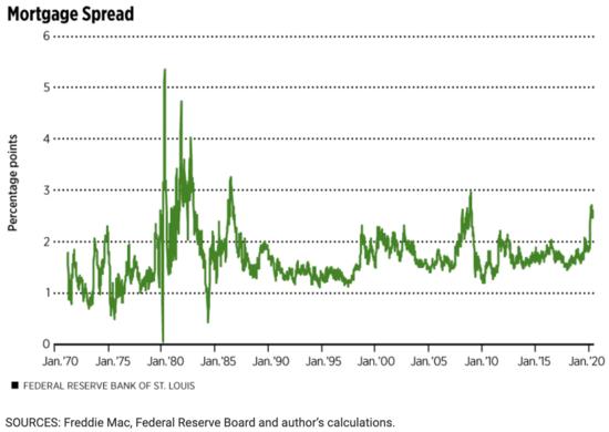 mortgage spread