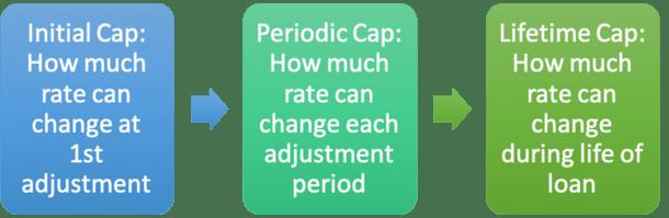 ARM caps