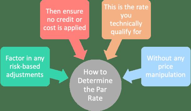 determine par rate
