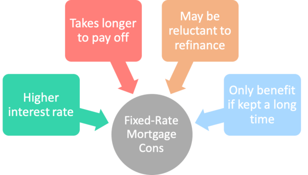 fixed mortgage cons