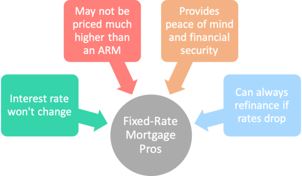 fixed mortgage pros