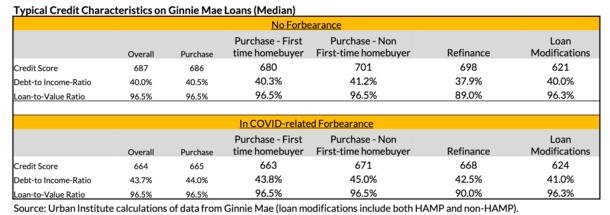 forbearance credit