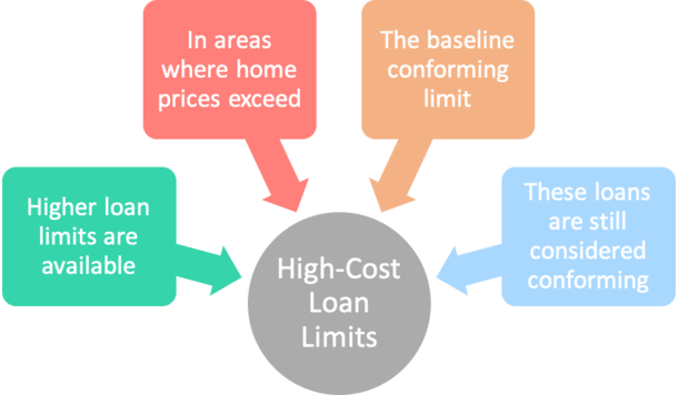 high cost loan limits