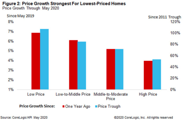 home price tiers