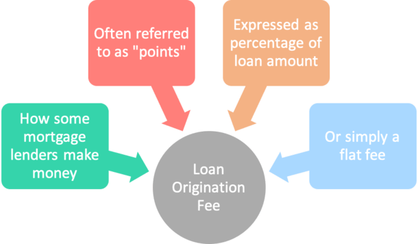 loan origination fee