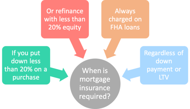 mortgage insurance required