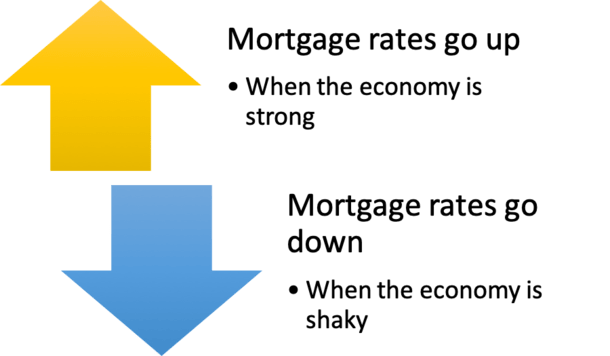 mortgage rates economy