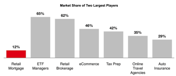 mortgage share