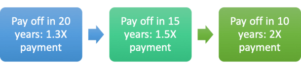 pay off mortgage 10 years