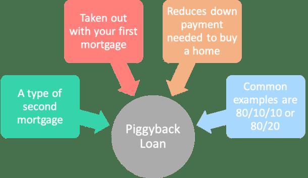 piggyback loan