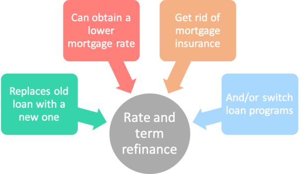 rate term refi