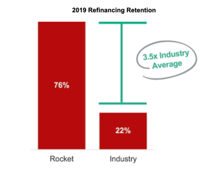 refi retention
