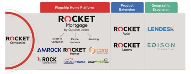 rocket companies inc