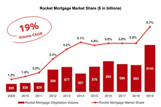 rocket mortgage volume