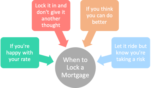 when to lock mortgage