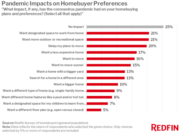 home buyer preferences
