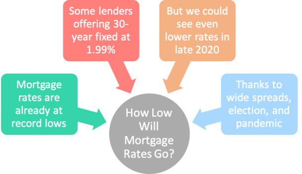 how low will mortgage rates go