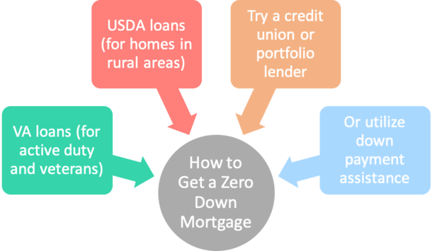 no money down mortgages