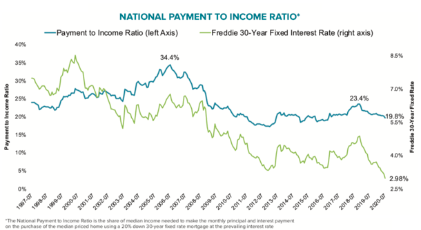 payment to income ratio