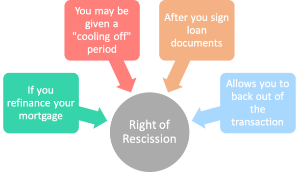 right of rescission