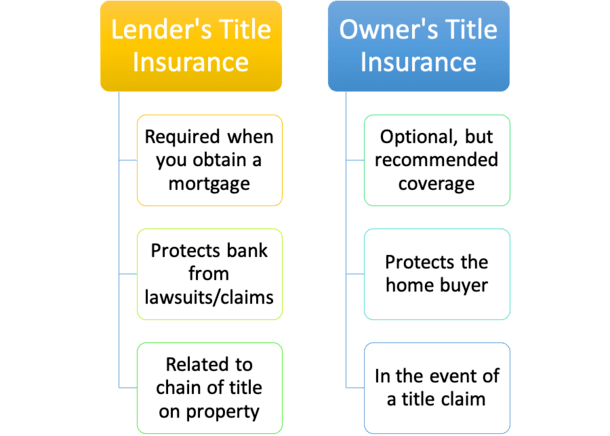 title insurance types