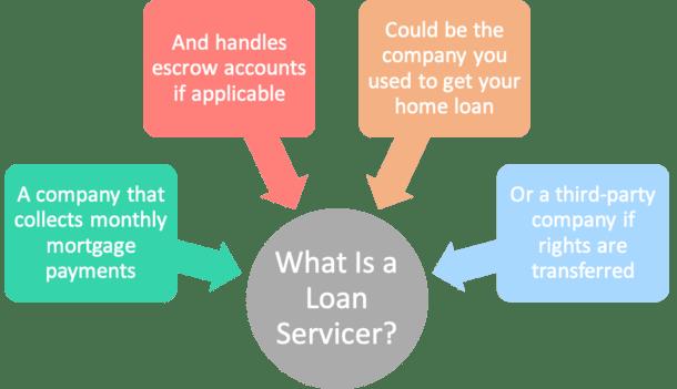 loan servicer