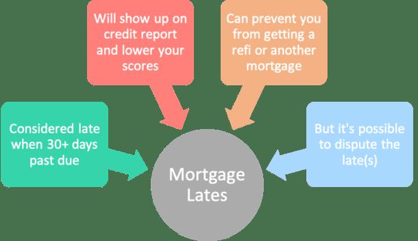 mortgage lates