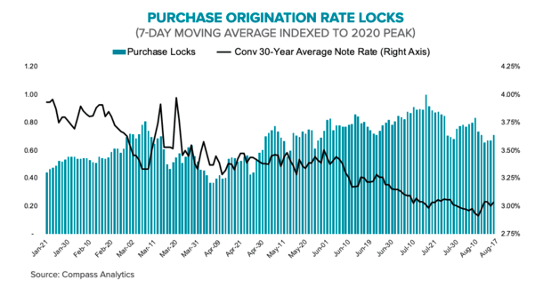 purchase rate locks