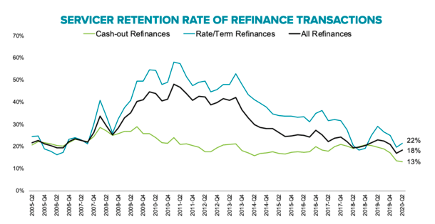 servicer retention