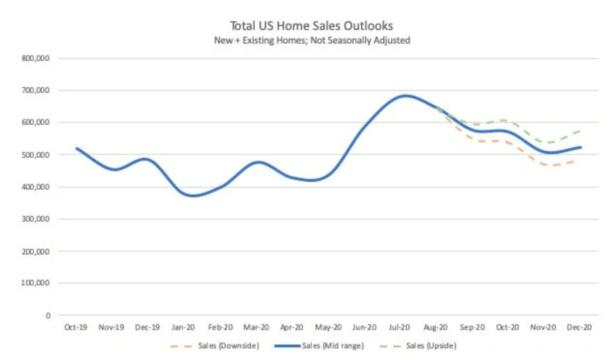 2020 home sales