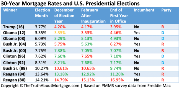 Mortgage Rates vs Presidential Elections