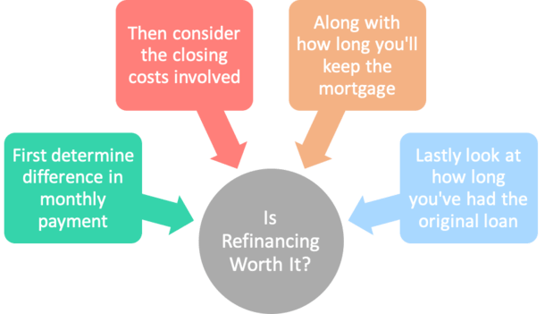 is refinancing worth it