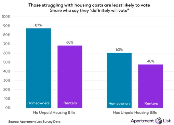 mortgage vs vote