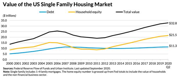 value of housing market