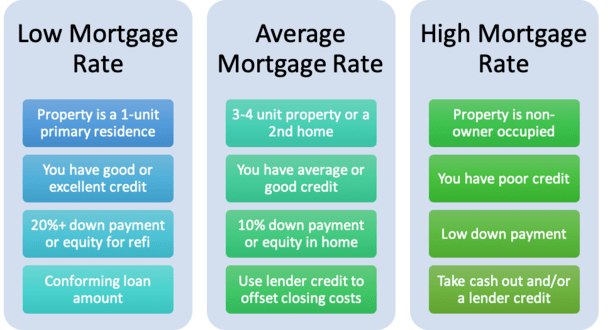 what mortgage rate can i get