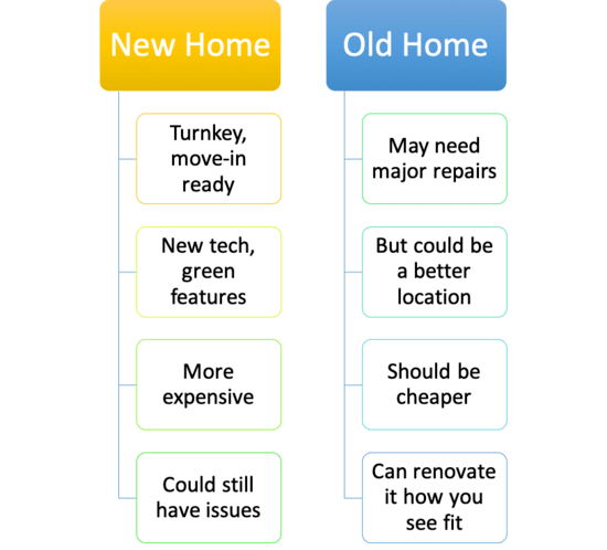 new home vs. old home