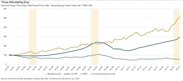 home price affordability