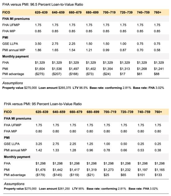 FHA vs PMI 1