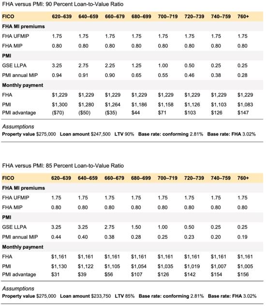 FHA vs PMI 2