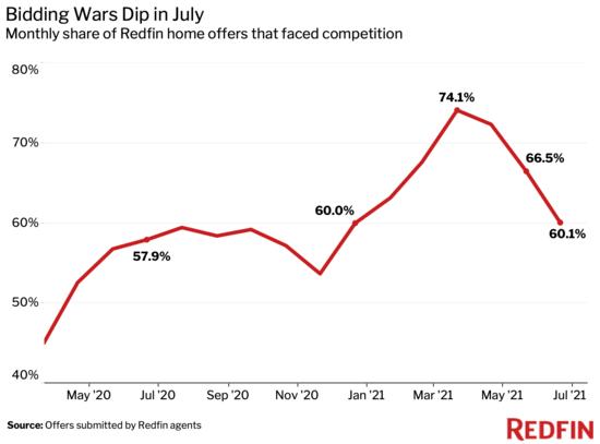 bidding wars drop