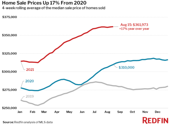 home-sale prices